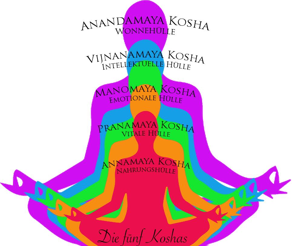 Die fünf Koshas